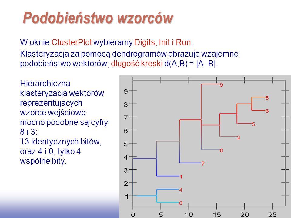 Podobieństwo wzorców W oknie ClusterPlot wybieramy Digits, Init i Run.