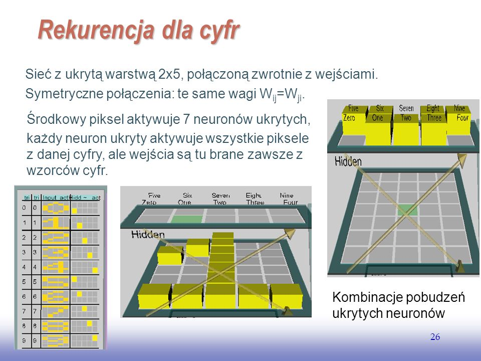 EE141 Rekurencja dla cyfr. Sieć z ukrytą warstwą 2x5, połączoną zwrotnie z wejściami. Symetryczne połączenia: te same wagi Wij=Wji.