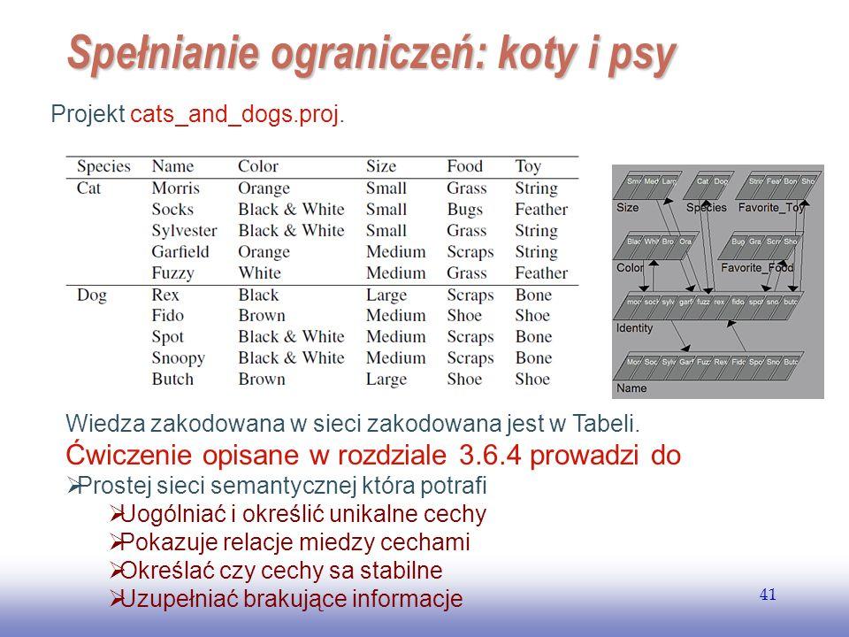 Spełnianie ograniczeń: koty i psy