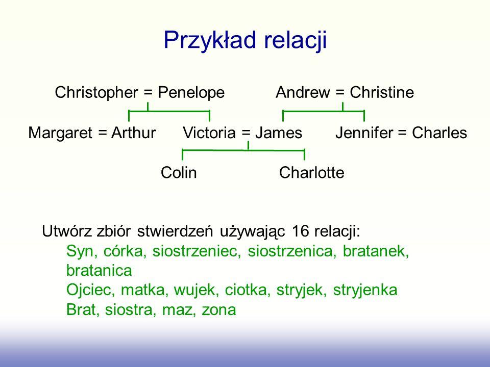 Przykład relacji Christopher = Penelope Andrew = Christine