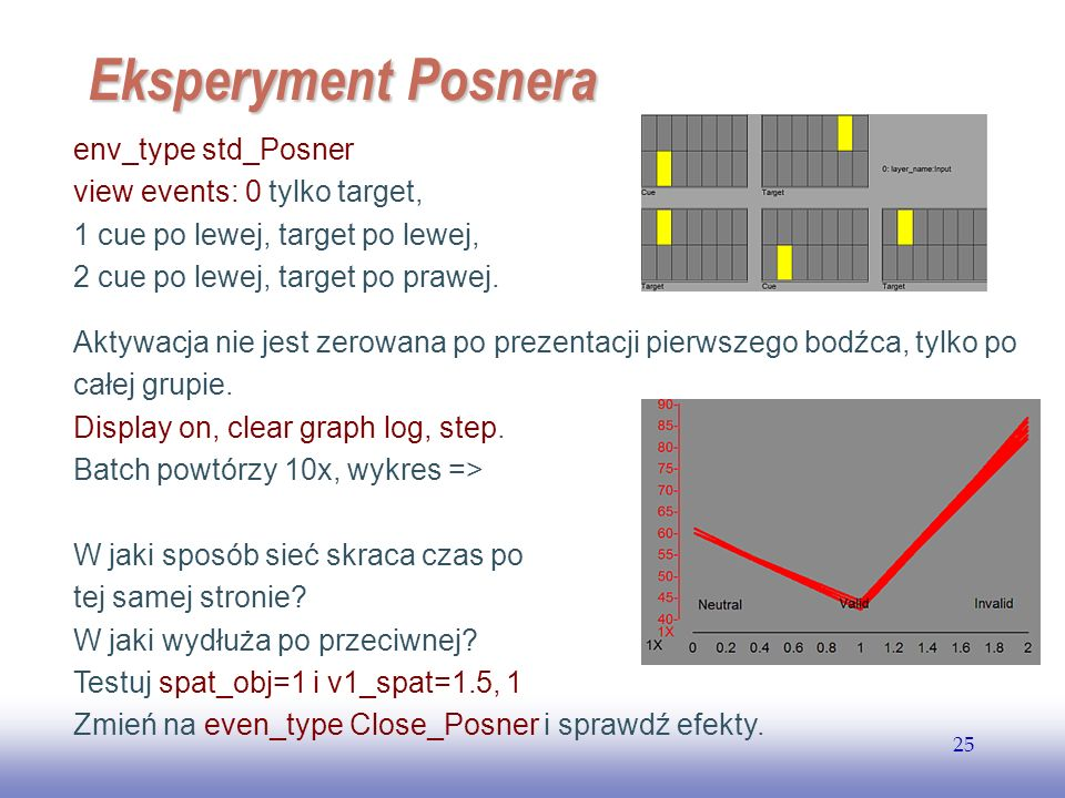 Eksperyment Posnera env_type std_Posner view events: 0 tylko target,