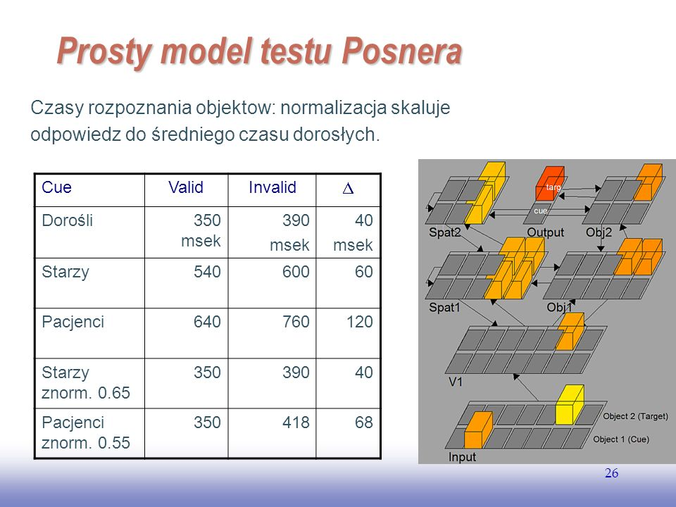 Prosty model testu Posnera