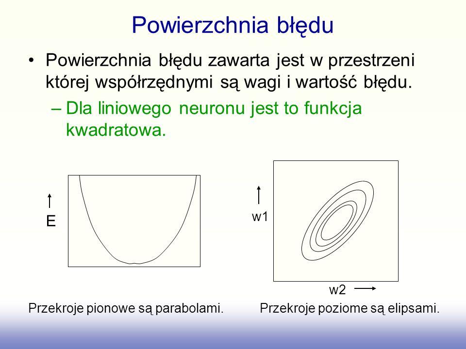 Przekroje pionowe są parabolami. Przekroje poziome są elipsami.