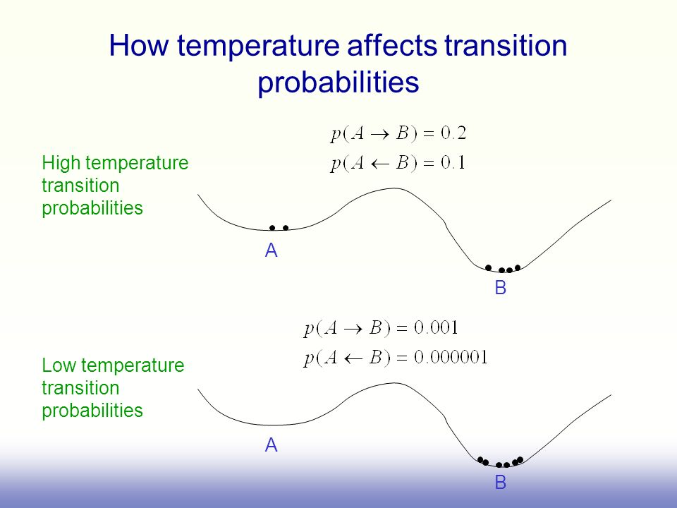 How temperature affects transition probabilities