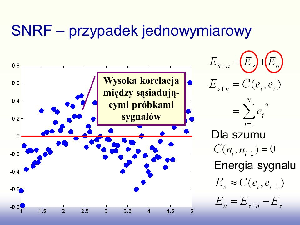 SNRF – przypadek jednowymiarowy