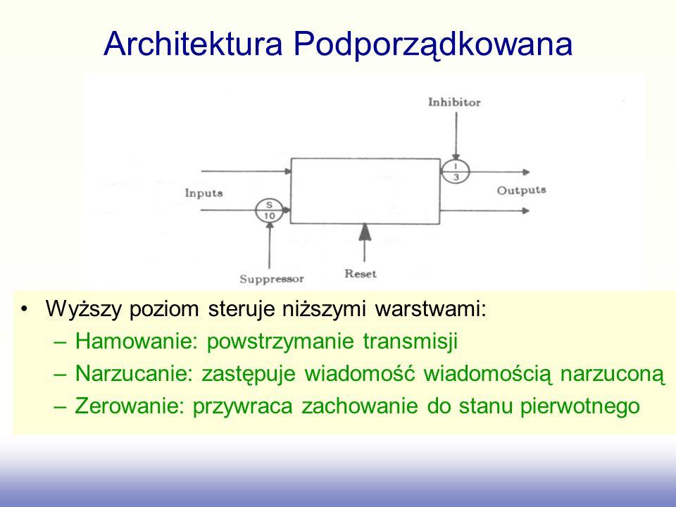 Architektura Podporządkowana