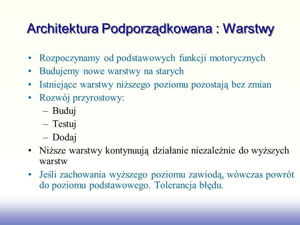 Architektura Podporządkowana : Warstwy