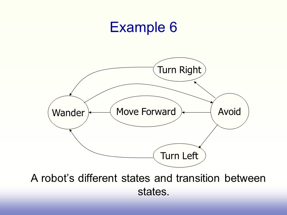 A robot's different states and transition between states.