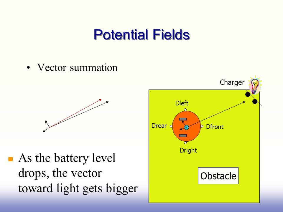 Potential Fields Vector summation. Obstacle. Drear. Dfront. Dleft. Dright. Charger.