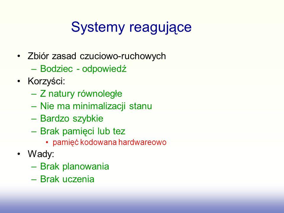Systemy reagujące Zbiór zasad czuciowo-ruchowych Bodziec - odpowiedź