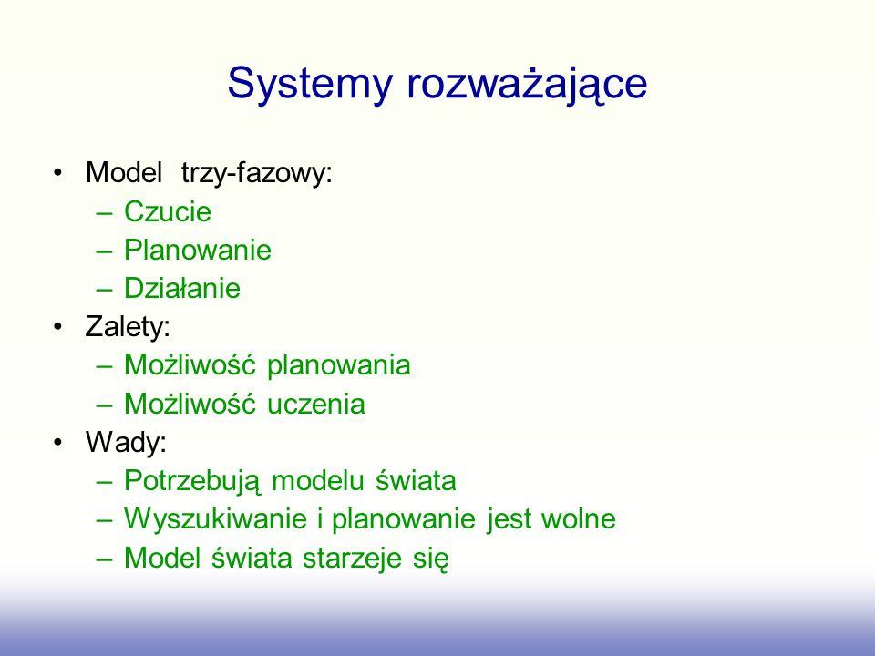 Systemy rozważające Model trzy-fazowy: Czucie Planowanie Działanie