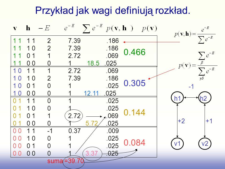 Przykład jak wagi definiują rozkład.