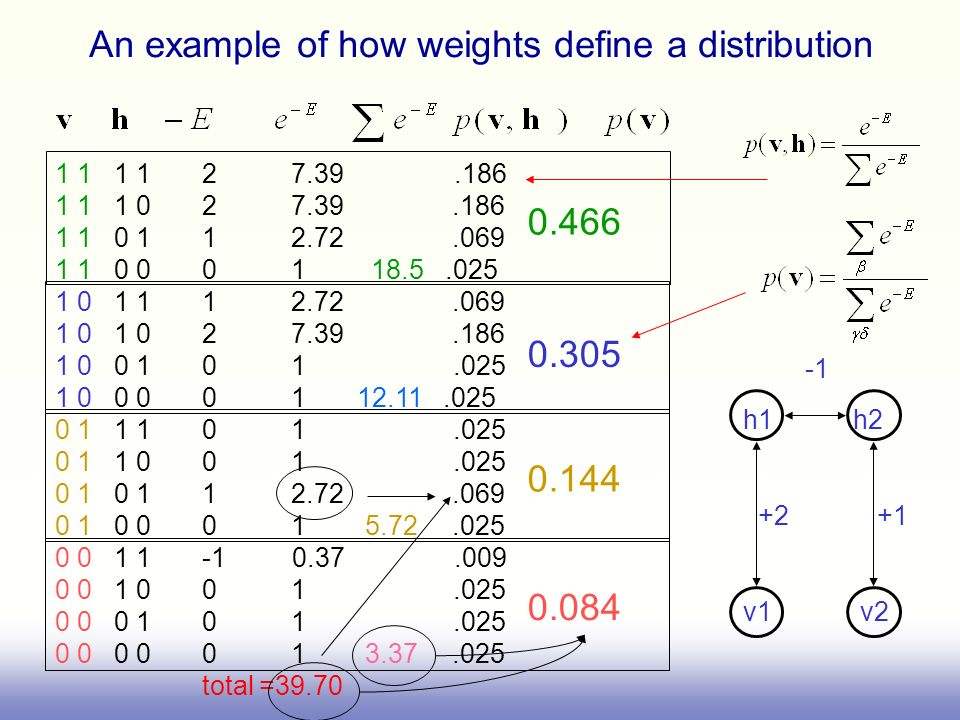 An example of how weights define a distribution