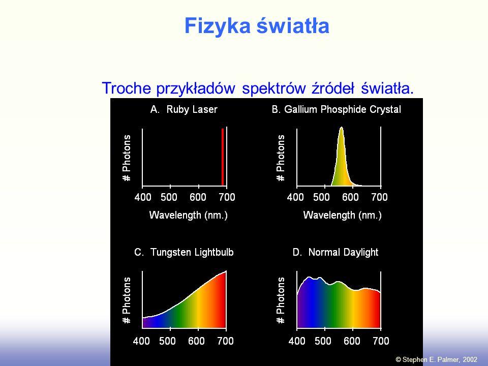 Fizyka światła Troche przykładów spektrów źródeł światła.