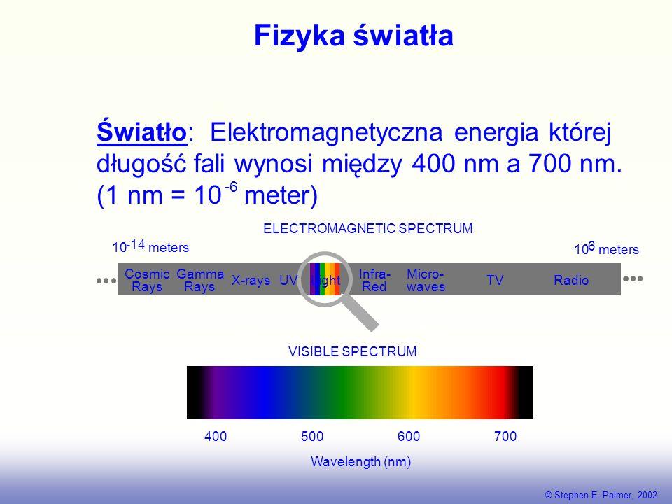 Fizyka światła Światło: Elektromagnetyczna energia której