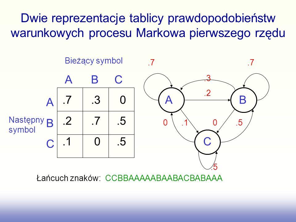 Dwie reprezentacje tablicy prawdopodobieństw warunkowych procesu Markowa pierwszego rzędu