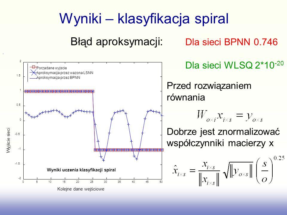 Wyniki – klasyfikacja spiral