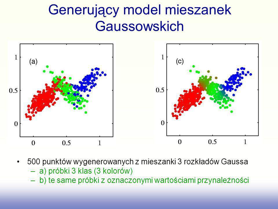 Generujący model mieszanek Gaussowskich