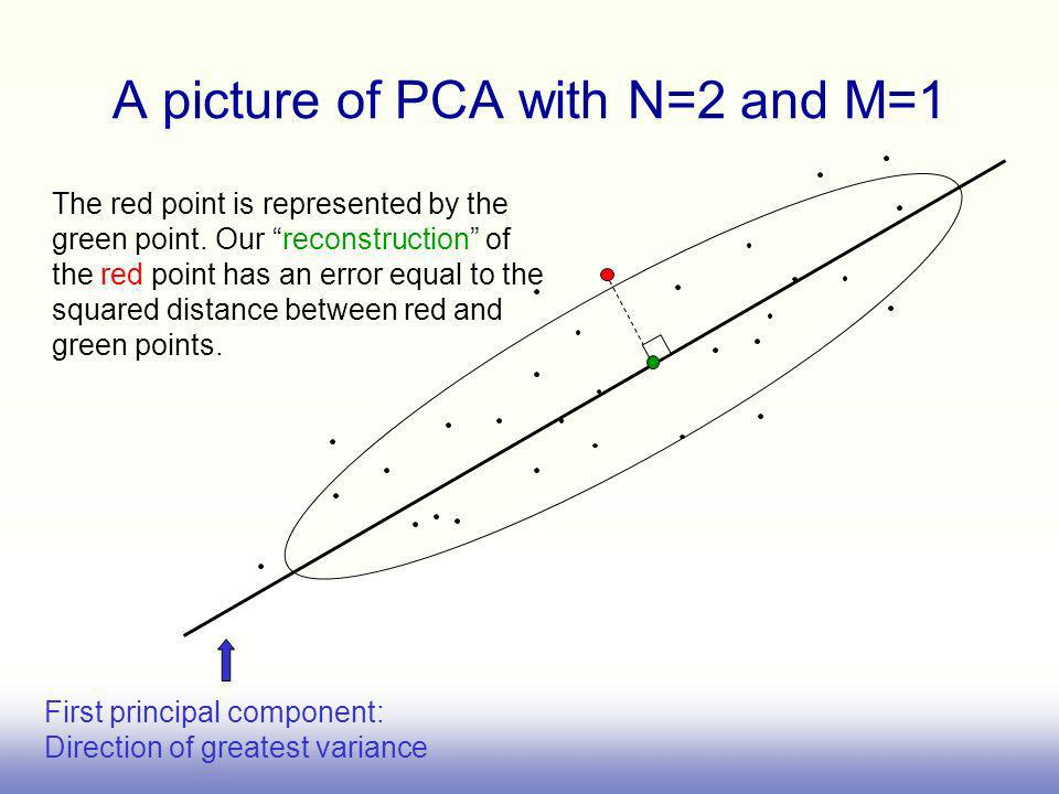 A picture of PCA with N=2 and M=1