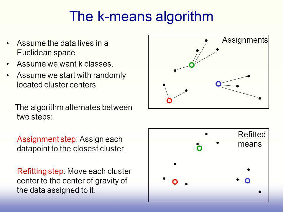 The k-means algorithm Assignments