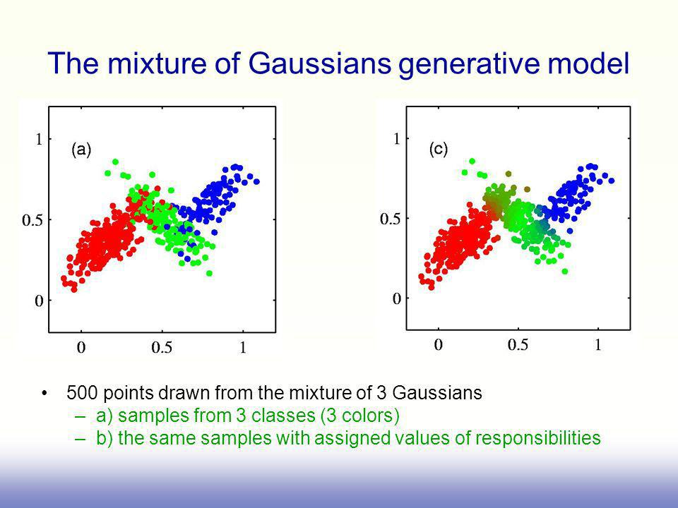 The mixture of Gaussians generative model