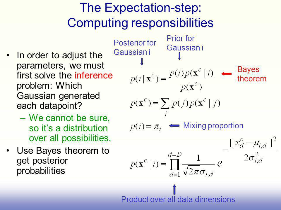 The Expectation-step: Computing responsibilities