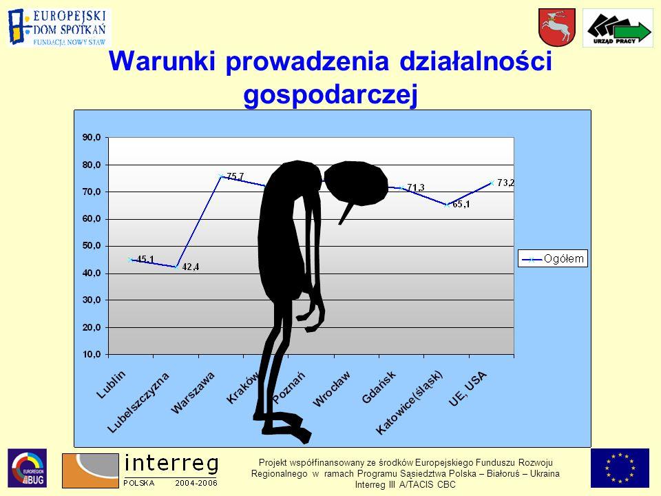 Warunki prowadzenia działalności gospodarczej