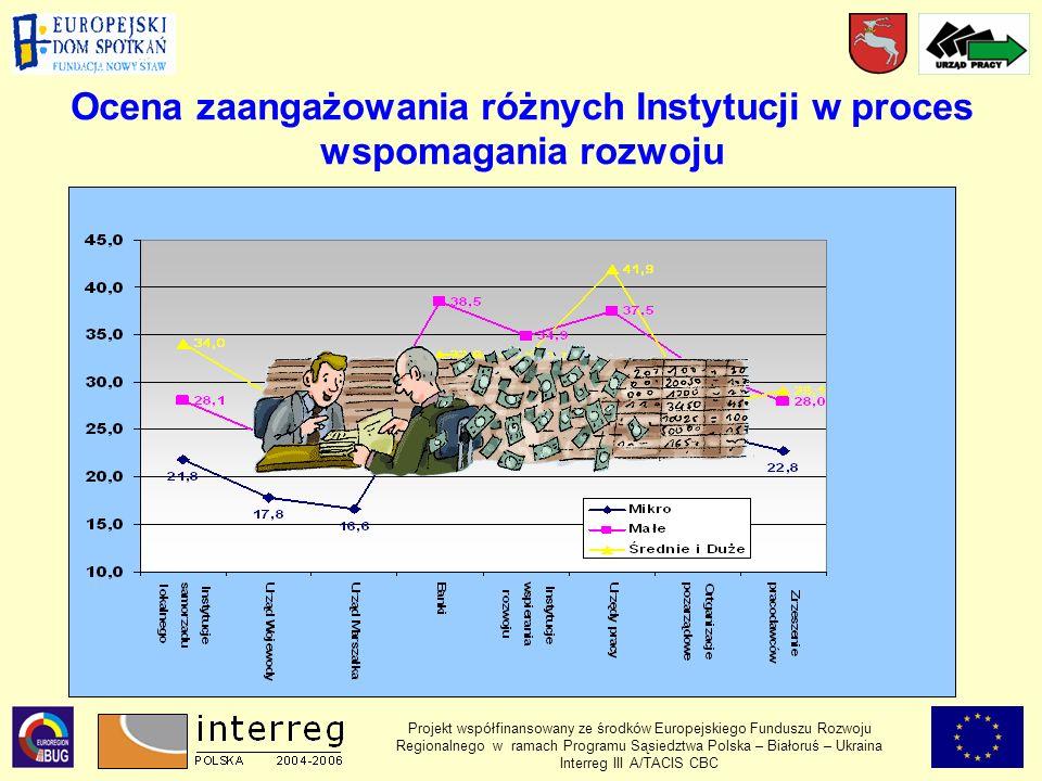 Ocena zaangażowania różnych Instytucji w proces wspomagania rozwoju