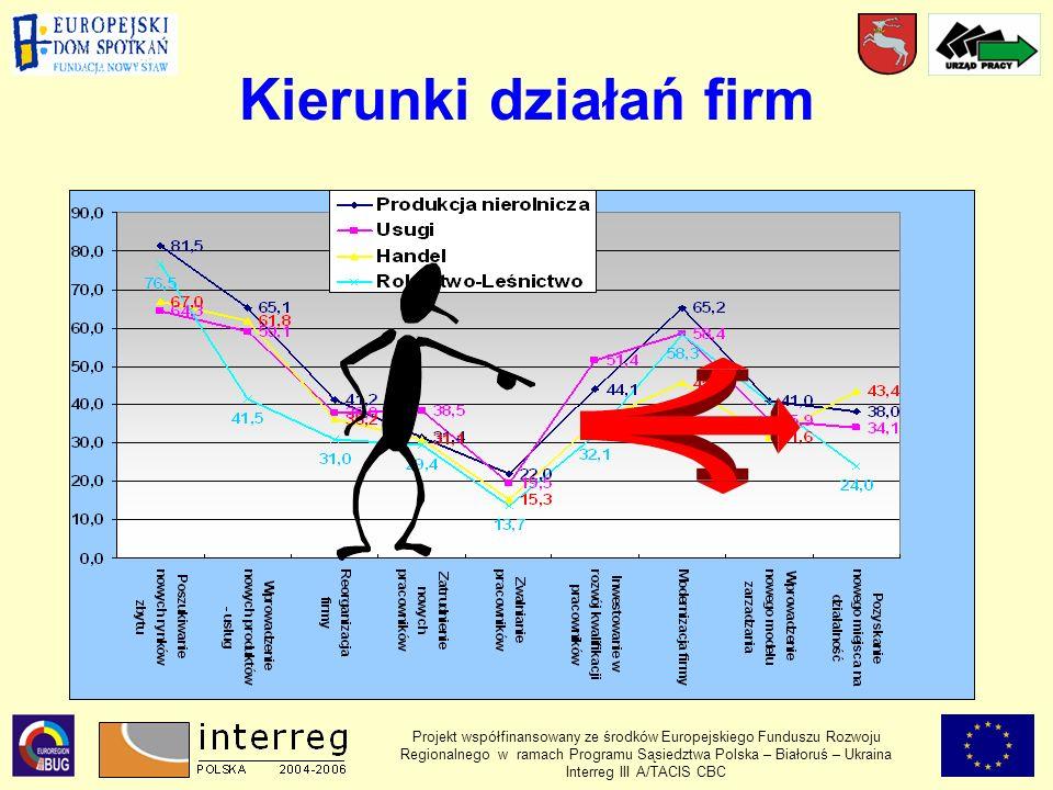 Projekt współfinansowany ze środków Europejskiego Funduszu Rozwoju Regionalnego w ramach Programu Sąsiedztwa Polska – Białoruś – Ukraina Interreg III A/TACIS CBC