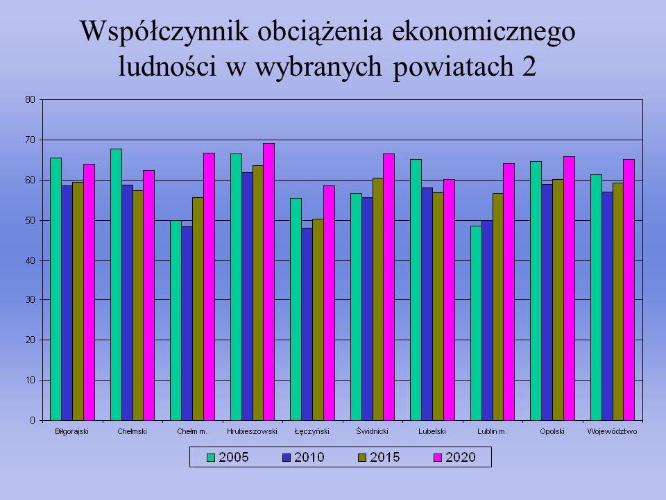 Współczynnik obciążenia ekonomicznego ludności w wybranych powiatach 2