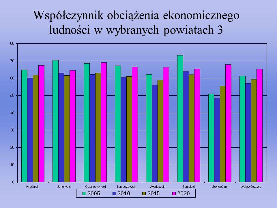Współczynnik obciążenia ekonomicznego ludności w wybranych powiatach 3