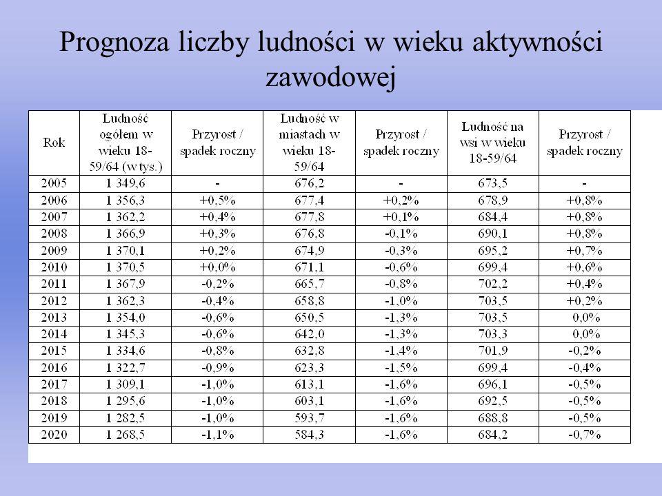 Prognoza liczby ludności w wieku aktywności zawodowej