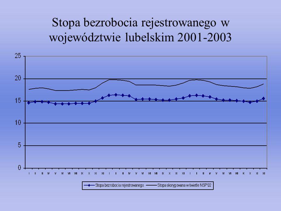 Stopa bezrobocia rejestrowanego w województwie lubelskim 2001-2003
