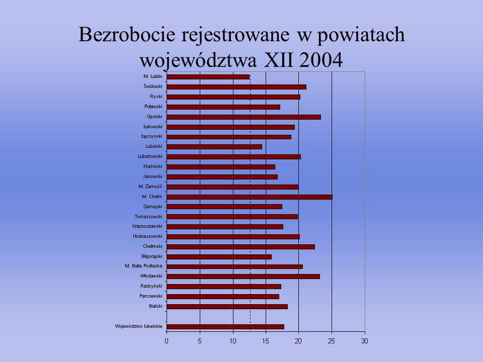 Bezrobocie rejestrowane w powiatach województwa XII 2004