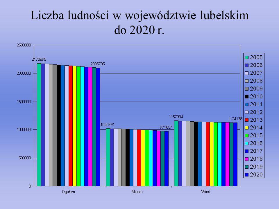 Liczba ludności w województwie lubelskim do 2020 r.