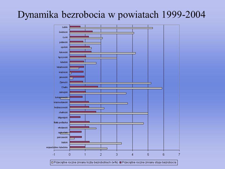 Dynamika bezrobocia w powiatach 1999-2004