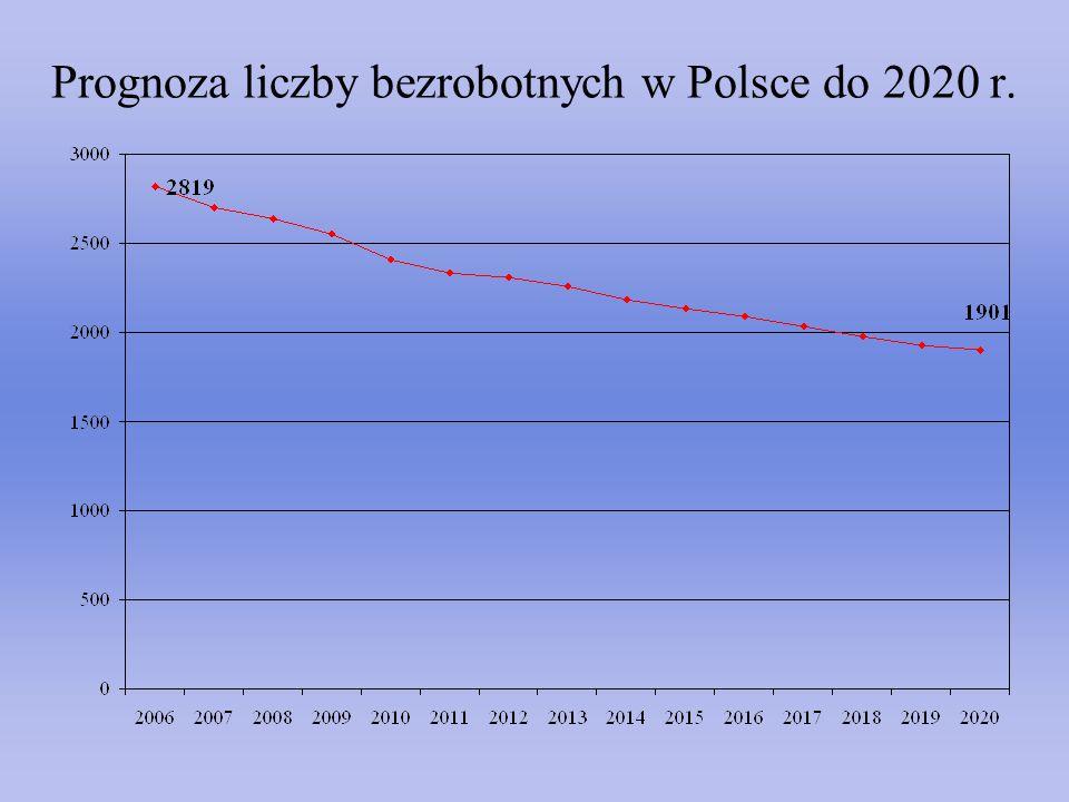 Prognoza liczby bezrobotnych w Polsce do 2020 r.