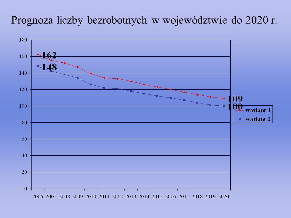 Prognoza liczby bezrobotnych w województwie do 2020 r.