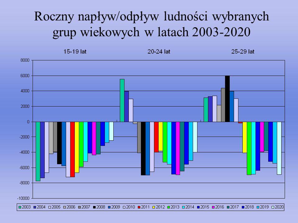 Roczny napływ/odpływ ludności wybranych grup wiekowych w latach 2003-2020