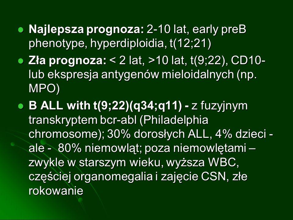Najlepsza prognoza: 2-10 lat, early preB phenotype, hyperdiploidia, t(12;21)