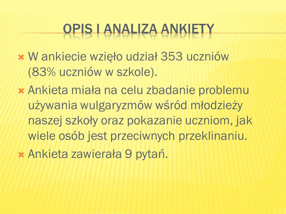 Opis i analiza ankiety W ankiecie wzięło udział 353 uczniów (83% uczniów w szkole).