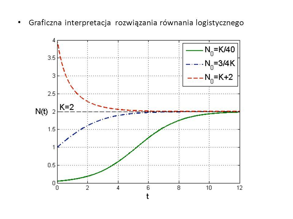 Graficzna interpretacja rozwiązania równania logistycznego