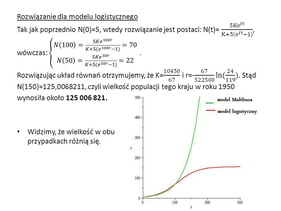 Rozwiązanie dla modelu logistycznego Tak jak poprzednio N(0)=5, wtedy rozwiązanie jest postaci: N(t)= 5Ke rt K+5(e rt −1) , wówczas: 𝑁 100 = 5𝐾 𝑒 100𝑟 𝐾+5( 𝑒 100𝑟 −1) =70 𝑁 50 = 5𝐾 𝑒 50𝑟 𝐾+5( 𝑒 50𝑟 −1) =22 . Rozwiązując układ równań otrzymujemy, że K= 10450 67 i r=- 67 522500 ln ( 24 119 ) . Stąd N(150)=125,0068211, czyli wielkość populacji tego kraju w roku 1950