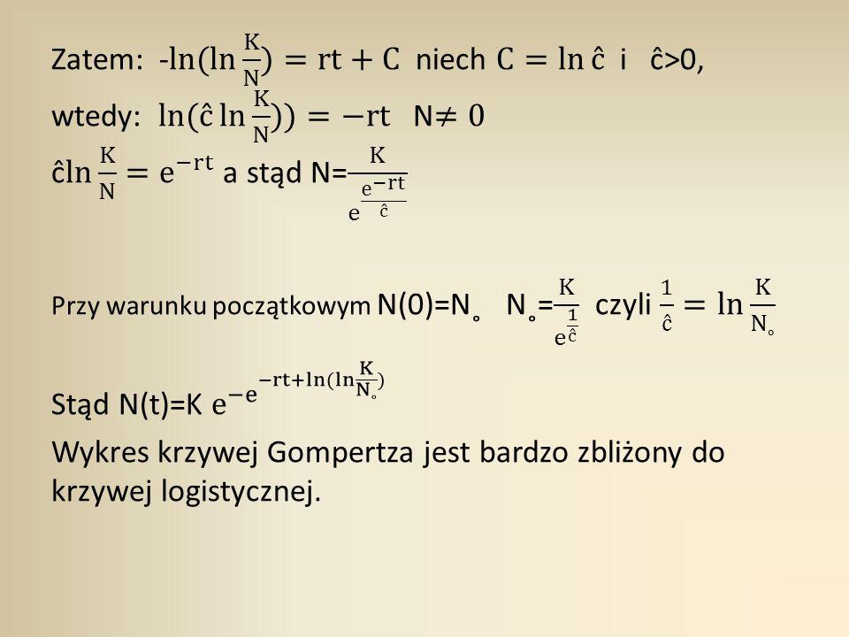 Stąd N(t)=K e − e −rt+ ln ( ln K N˳ )