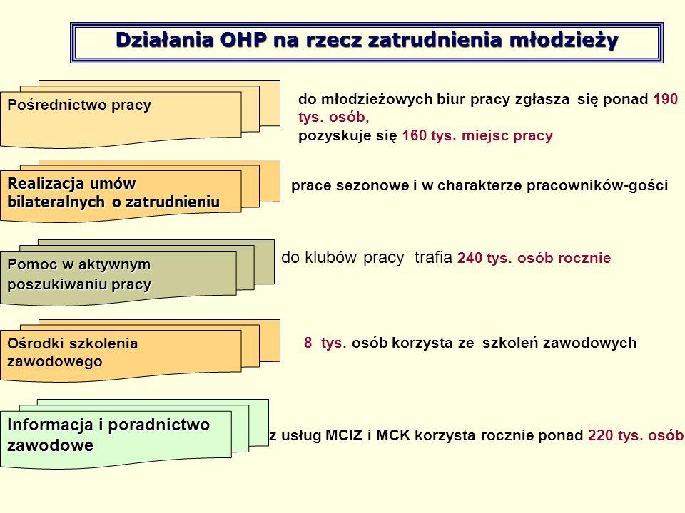 Działania OHP na rzecz zatrudnienia młodzieży