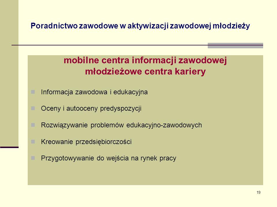 Poradnictwo zawodowe w aktywizacji zawodowej młodzieży