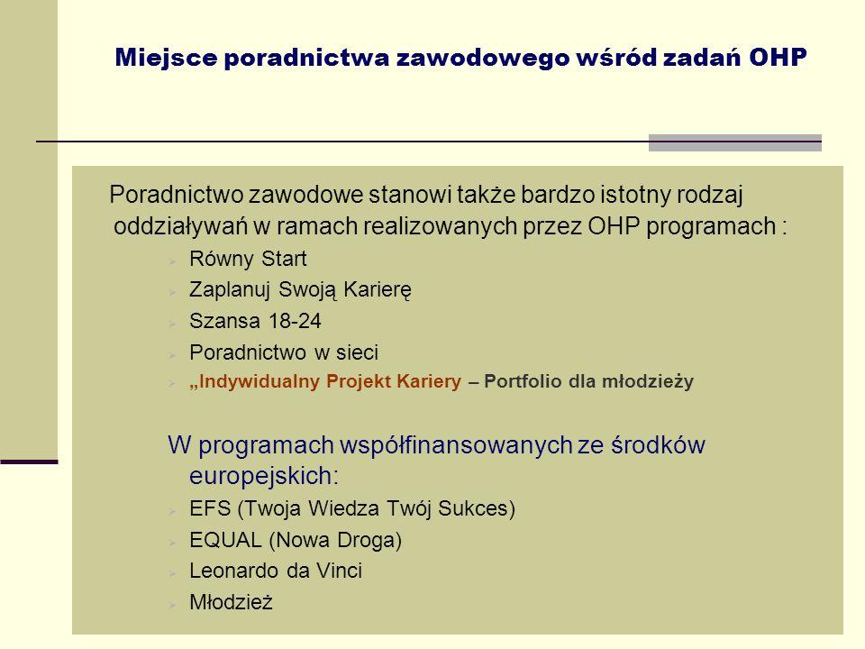 Miejsce poradnictwa zawodowego wśród zadań OHP