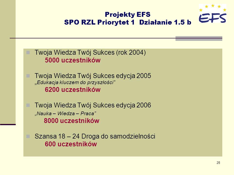 Projekty EFS SPO RZL Priorytet 1 Działanie 1.5 b