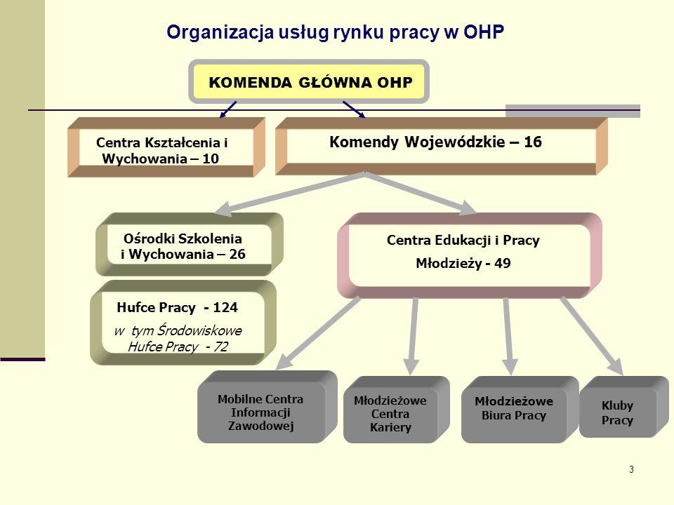 Organizacja usług rynku pracy w OHP