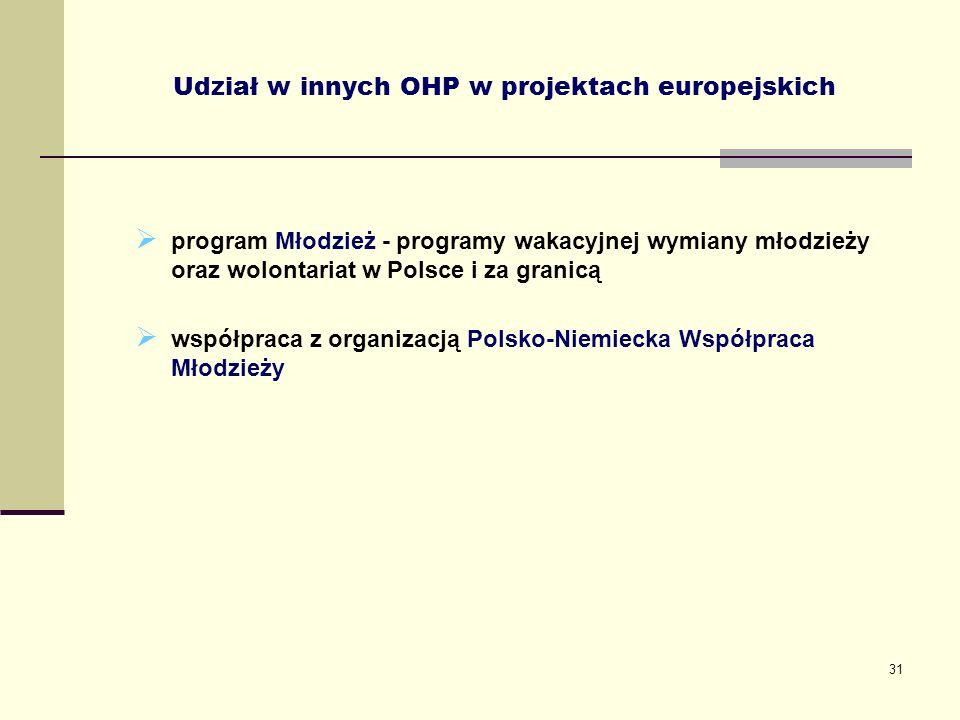 Udział w innych OHP w projektach europejskich